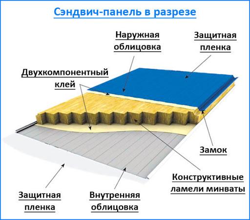 Тентовые покрытия конструкций - сэндвич-панели